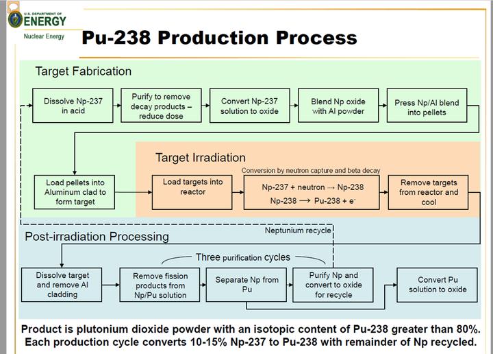 Pu238Process.png